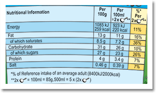 Ingredients & Nutrition Facts -  CREAM (26%), water, sugar, condensed skimmed MILK, sweetened condensed skimmed MILK, WHEAT flour, glucose syrup, free range EGG yolk, MILK fat, BUTTER, fat reduced cocoa powder, salt, CREAM powder, SOYBEAN oil, invert sugar, cocoa powder, EGG, vanilla extract, stabilisers (carrageenan, guar gum, pectin), raising agent (sodium bicarbonate), EGG white, acidity regulator (citric acid), malted BARLEY flour, sunflower seed oil. Sugar (excluding invert sugar), cocoa, vanilla: traded in compliance with Fairtrade Standards, total 21%F.